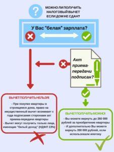 Налоговый вычет при покупке квартиры по договору ДДУ в новостройке